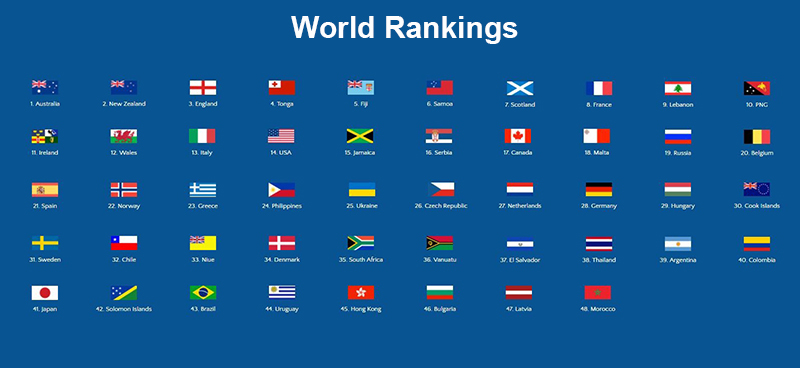 World Rugby League Rankings Table